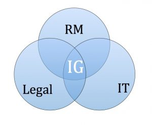 Information Governance