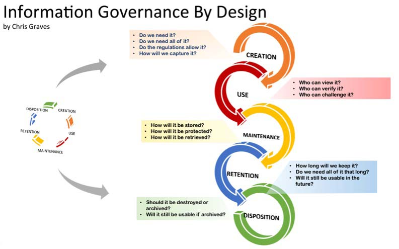 Information Governance by Design