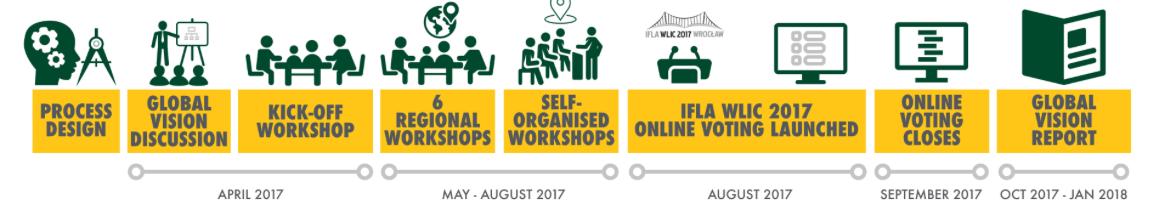 IFLA global vision timeline