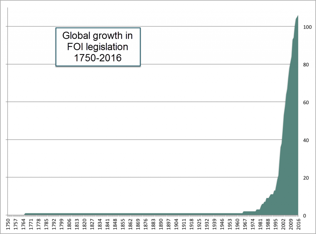 Statistics for FOI Legislation 1750-2016