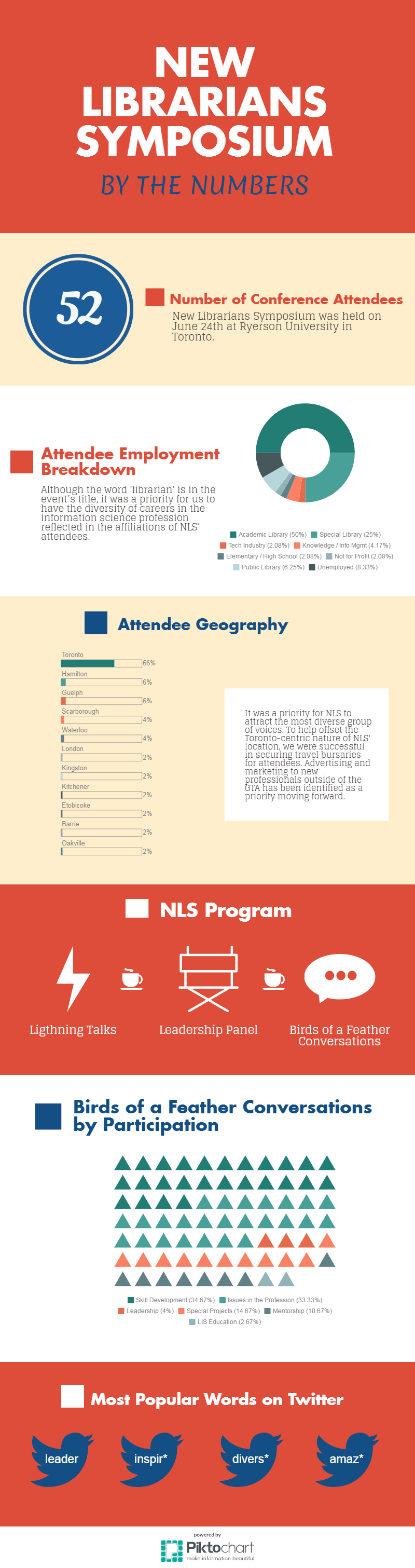 2-nls-by-the-numbers